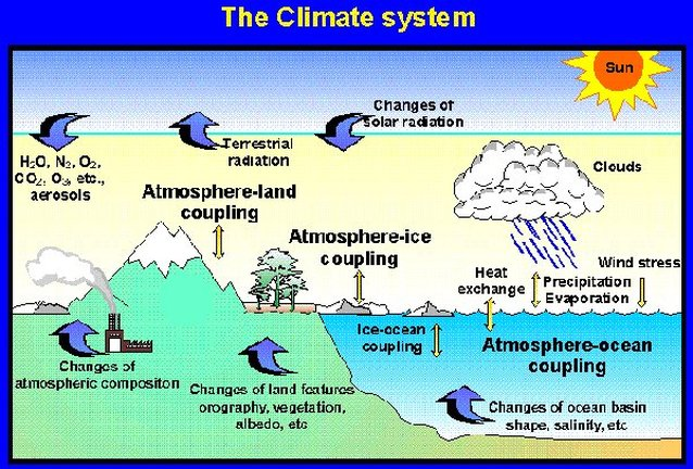 essay questions on weather and climate We offer you to get acquainted with writing a weather essay sample below if you have been already looking for weather essay samples and got to this webpage.